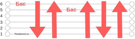 перекресток семи дорог аккорды 1