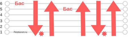 перекресток семи дорог аккорды 3