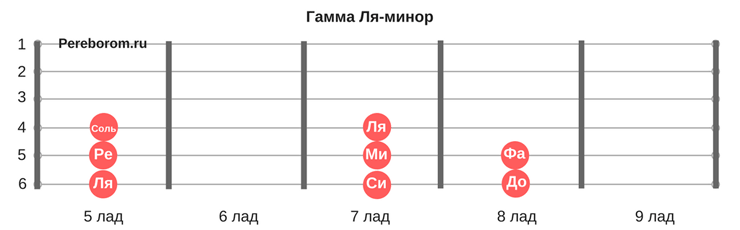 Гамма Ля-минор