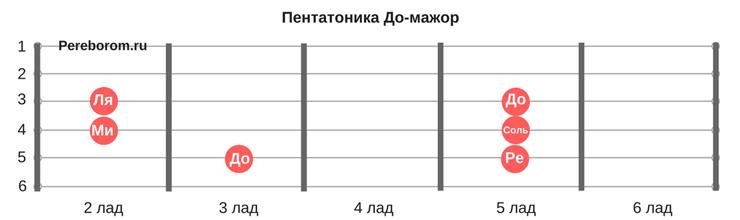 Пентатоника До-мажор