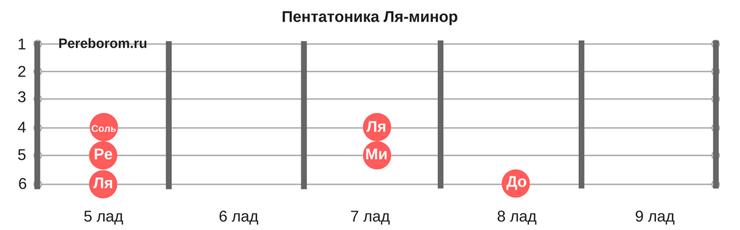 Пентатоника Ля-минор