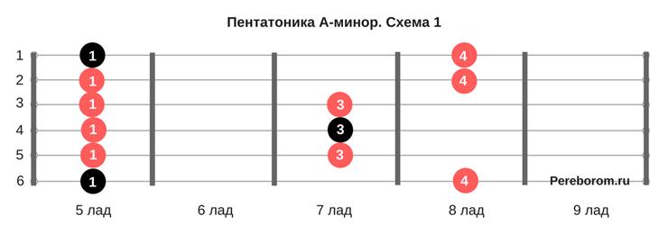 как научиться играть соло 1