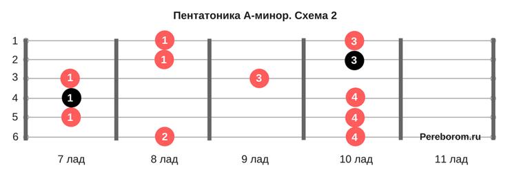 как научиться играть соло 2