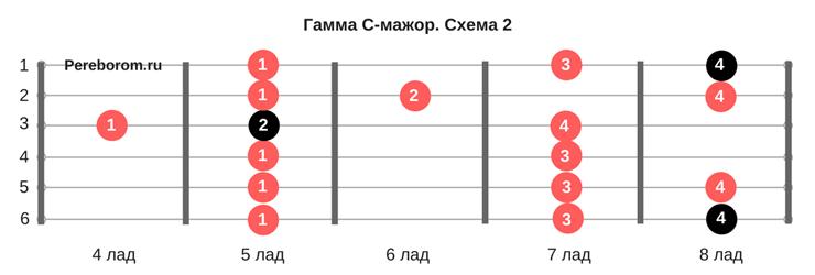 как научиться играть соло 4