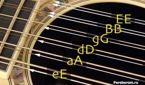 Схема настройки гитары 12 струн