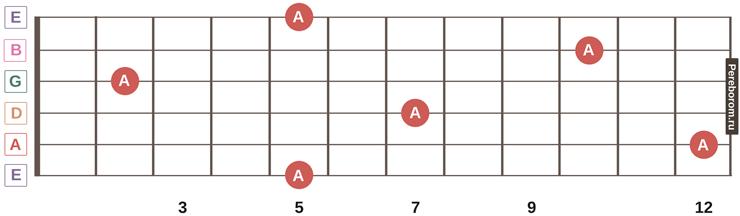 ноты на грифе гитары 10