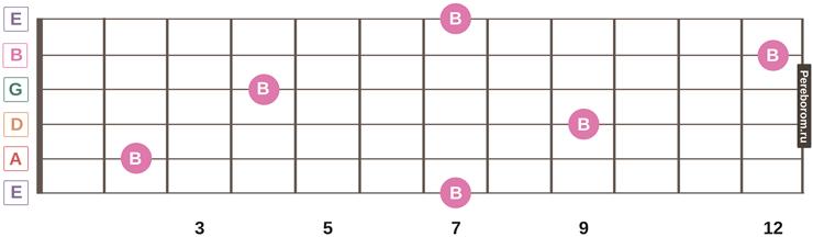 ноты на грифе гитары 11