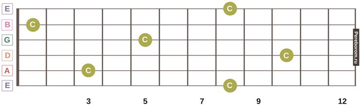 ноты на грифе гитары 12