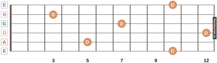 ноты на грифе гитары 13