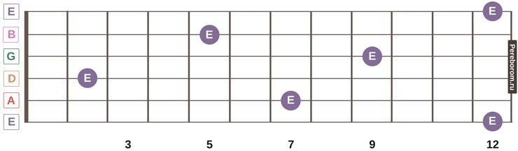 ноты на грифе гитары 14