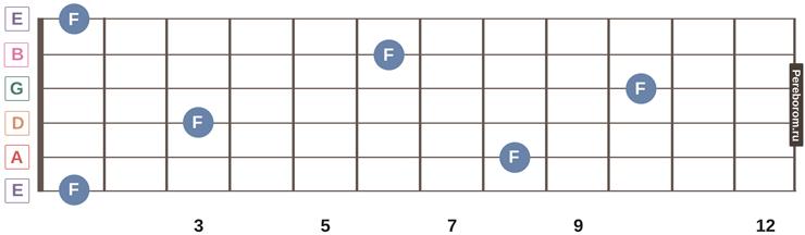 ноты на грифе гитары 15