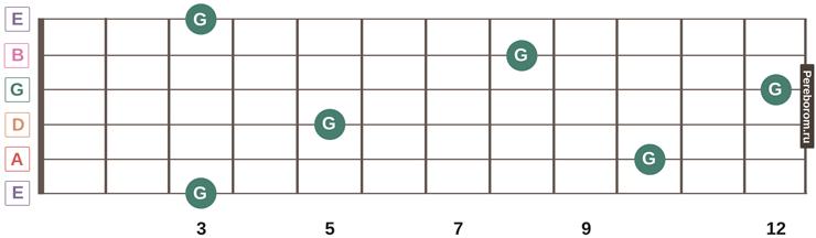ноты на грифе гитары 16