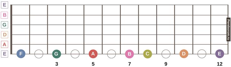 ноты на грифе гитары 2