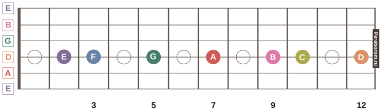 ноты на грифе гитары 4