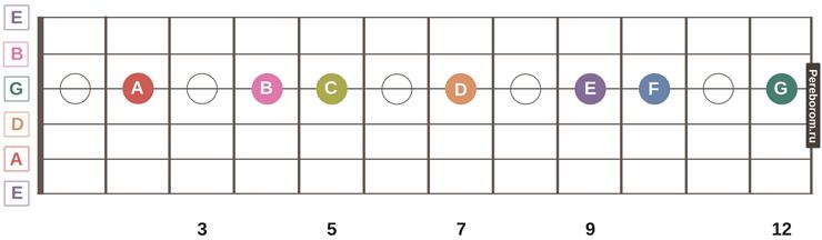 ноты на грифе гитары 5