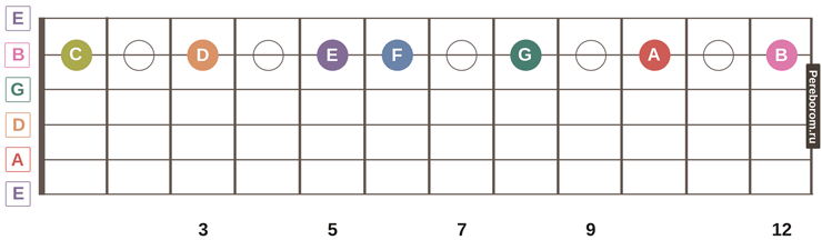 ноты на грифе гитары 6