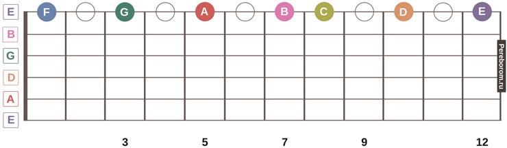 ноты на грифе гитары 7