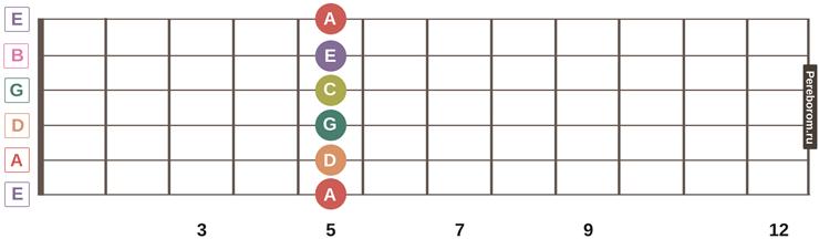 ноты на грифе гитары 8