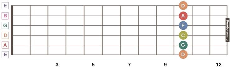 ноты на грифе гитары 9