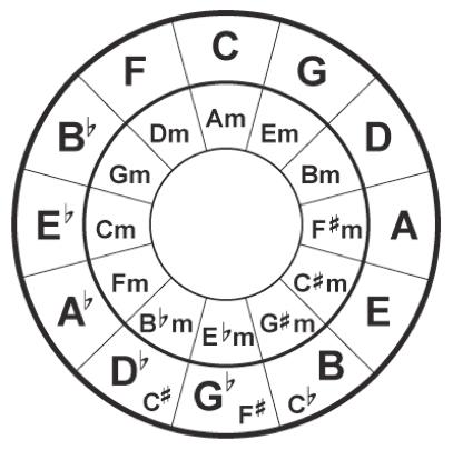 Кварто-квинтовый круг