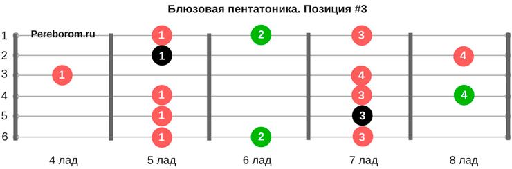блюзовая гамма 3