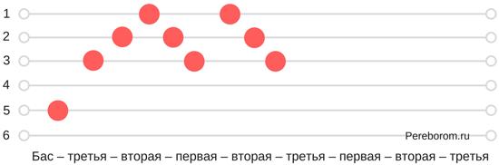 Романсовый перебор Высоцкого 3