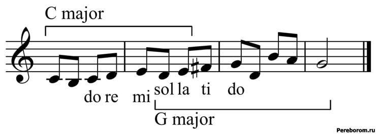 модуляция в музыке пример