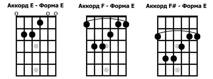 система caged на гитаре