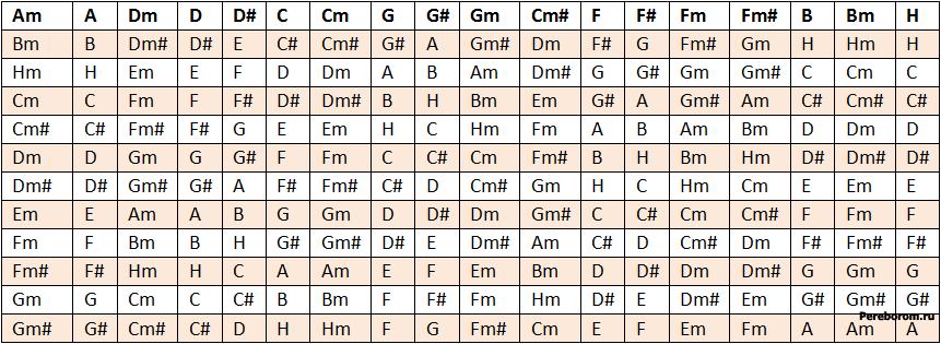 таблица транспонирования аккордов