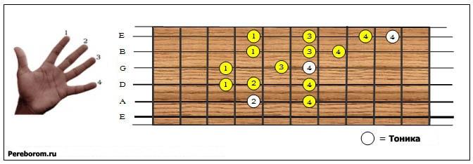 Аппликатура гамм на гитаре
