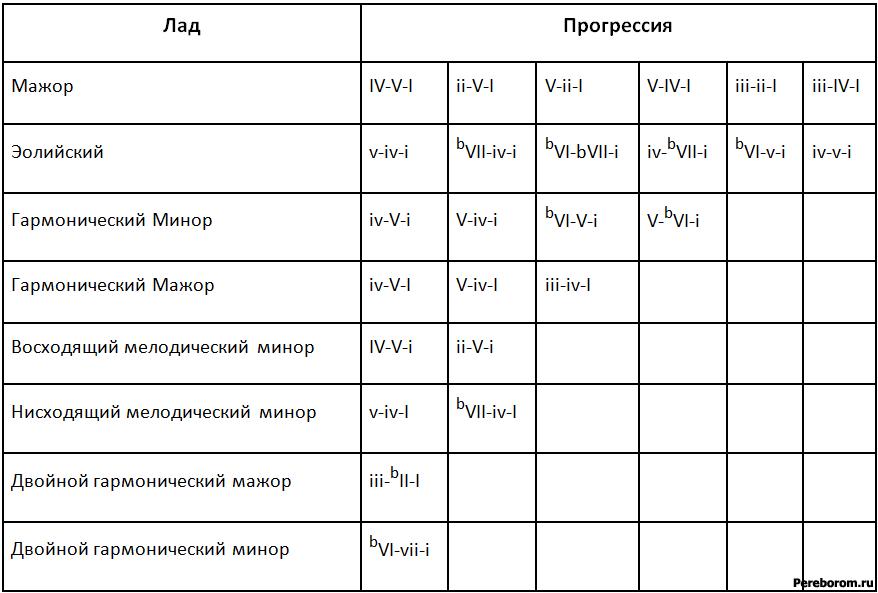 Джазовая последовательность аккордов таблица