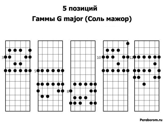 Позиции мажорных гамм на гитаре