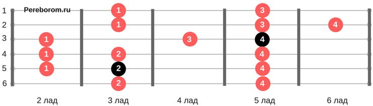 Гамма До-мажор 4 позиция