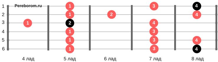 Гамма До-мажор 5 позиция