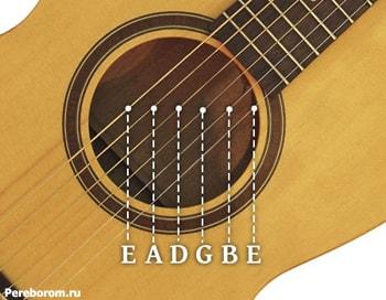 Названия струн на гитаре