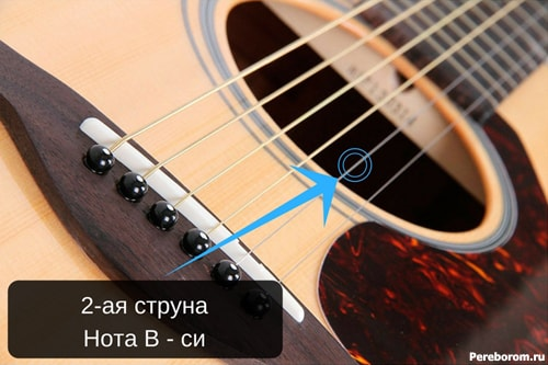 Вторая струна на гитаре