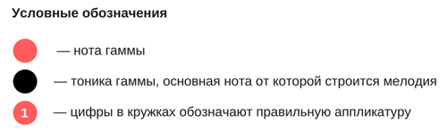 Аппликатура гаммы Ля-минор