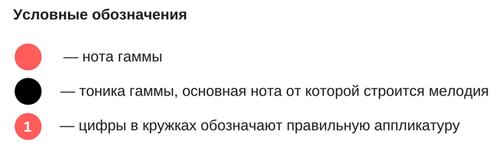 Аппликатура гаммы Соль-мажор