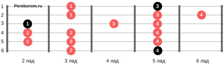 Гамма Ля-минор 4 позиция