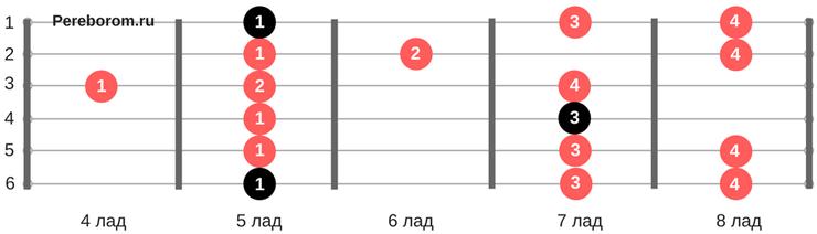 Гамма Ля-минор 5 позиция