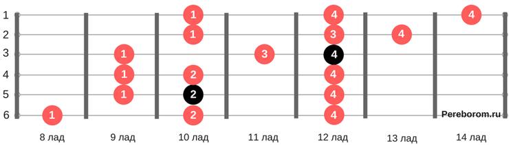 Гамма Соль-мажор (3 ноты) 5 позиция