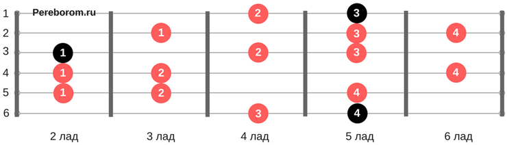 Гармоническая гамма Ля-минор