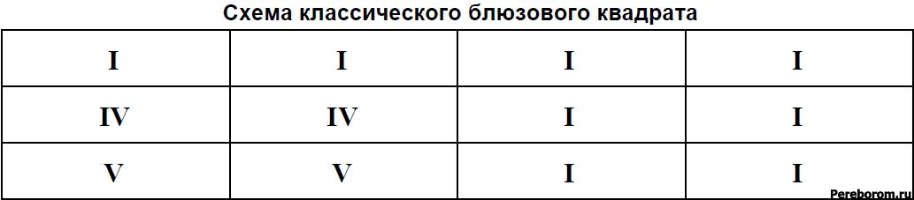 блюзовый квадрат