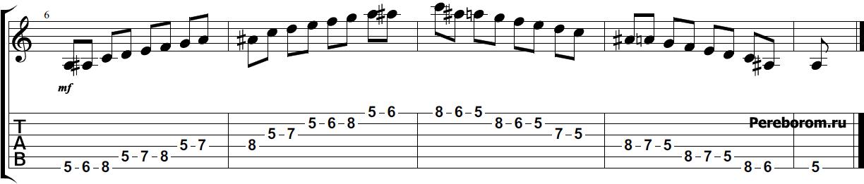 гамма ре минор на гитаре