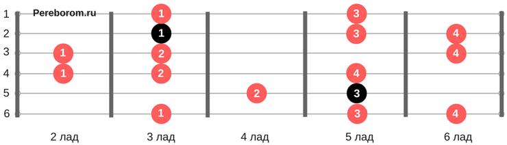 Гамма Ре-минор гармонический вид