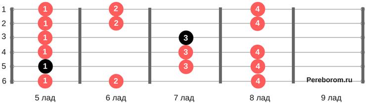 как играть гамму ре минор