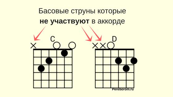 басовые струны на гитаре