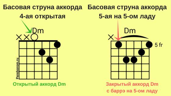 басовые струны