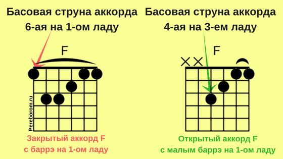 басы в аккордах