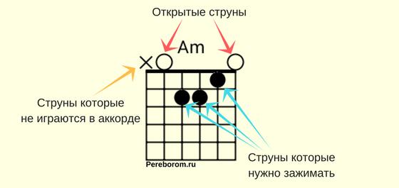Схема обозначения открытых аккордов